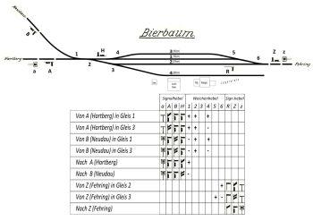 Signalplan gegen 1960 für Modellumsetzung